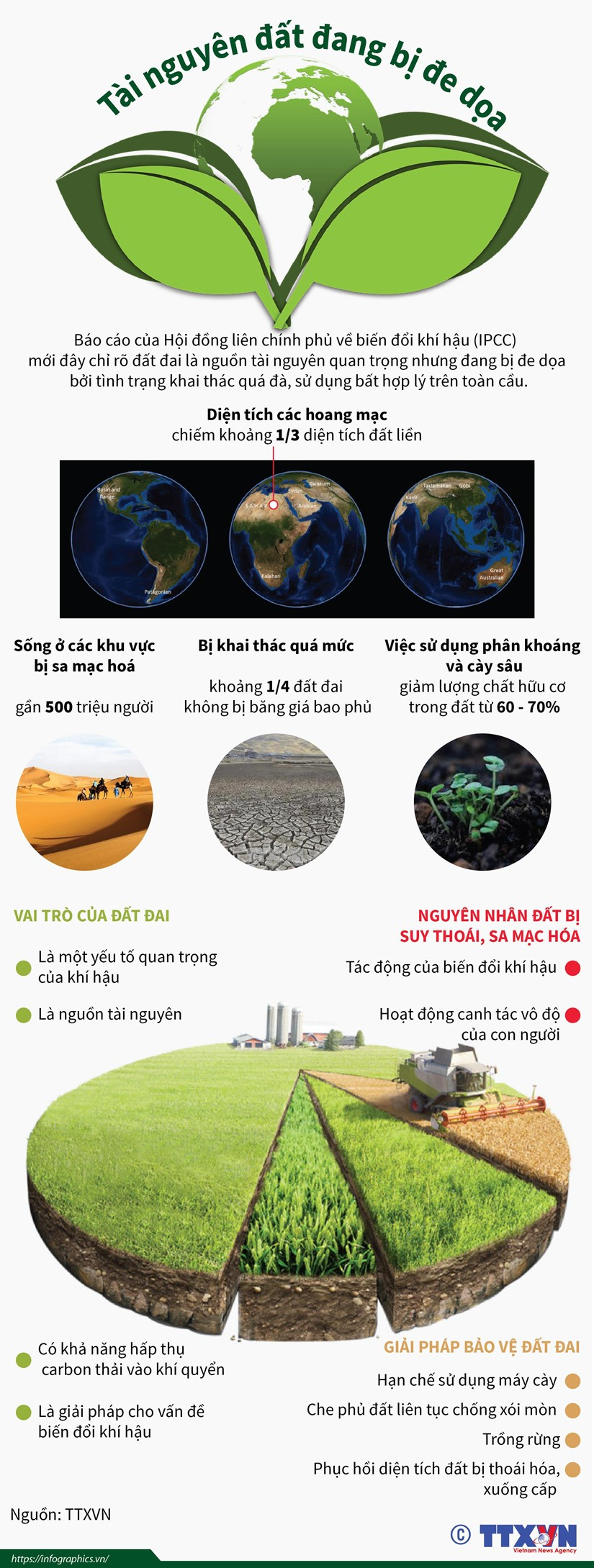 [Infographics] Tai nguyen dat tren toan the gioi dang bi de doa hinh anh 1