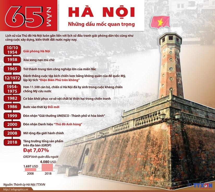 [Infographics] 65 năm Hà Nội và những dấu mốc quan trọng