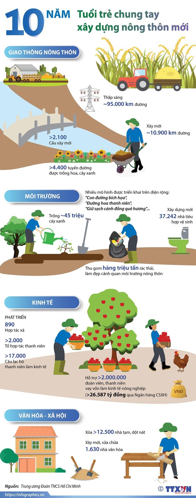 [Infographics] 10 nam tuoi tre chung tay xay dung nong thon moi hinh anh 1