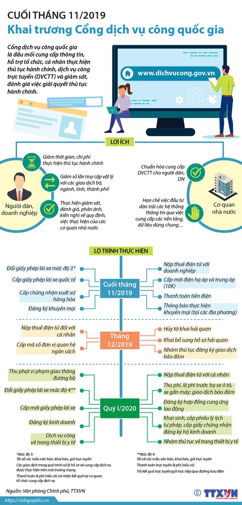 [Infographics] Cuoi thang 11 khai truong Cong dich vu cong quoc gia hinh anh 1