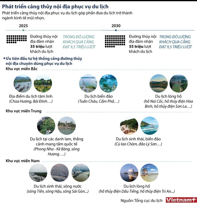 [Infographics] Phat trien cang thuy noi dia phuc vu du lich hinh anh 1
