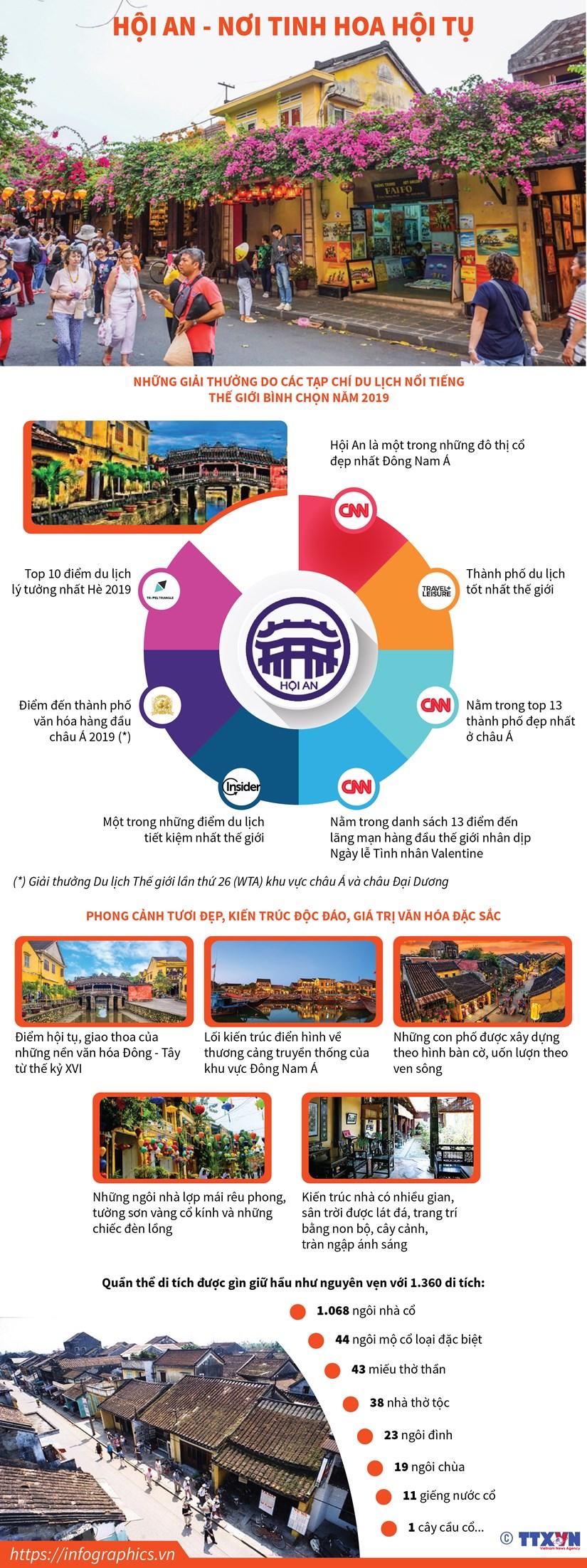 [Infographics] Di san van hoa Hoi An - noi tinh hoa van hoa hoi tu hinh anh 1