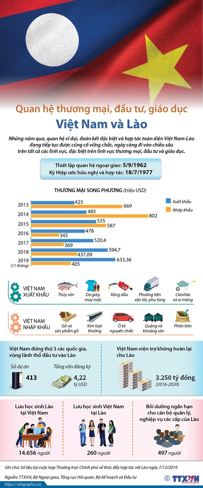 [Infographics] Quan he thuong mai, dau tu, giao duc Viet Nam-Lao hinh anh 1
