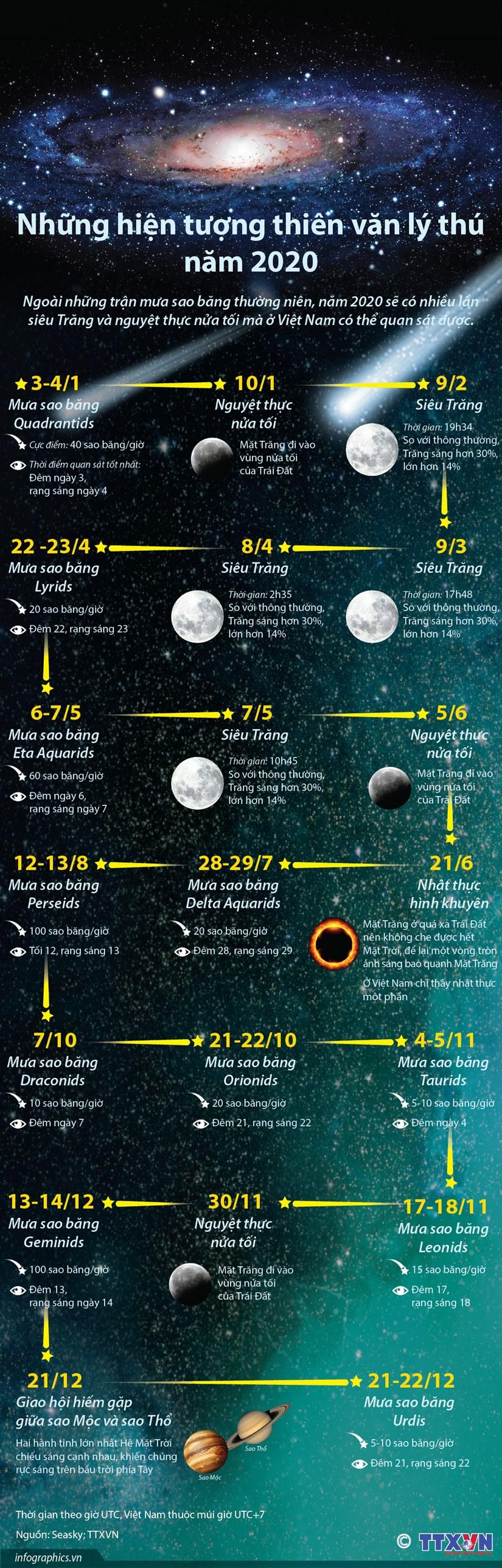 [Infographics] Nhung hien tuong thien van ly thu trong nam 2020 hinh anh 1