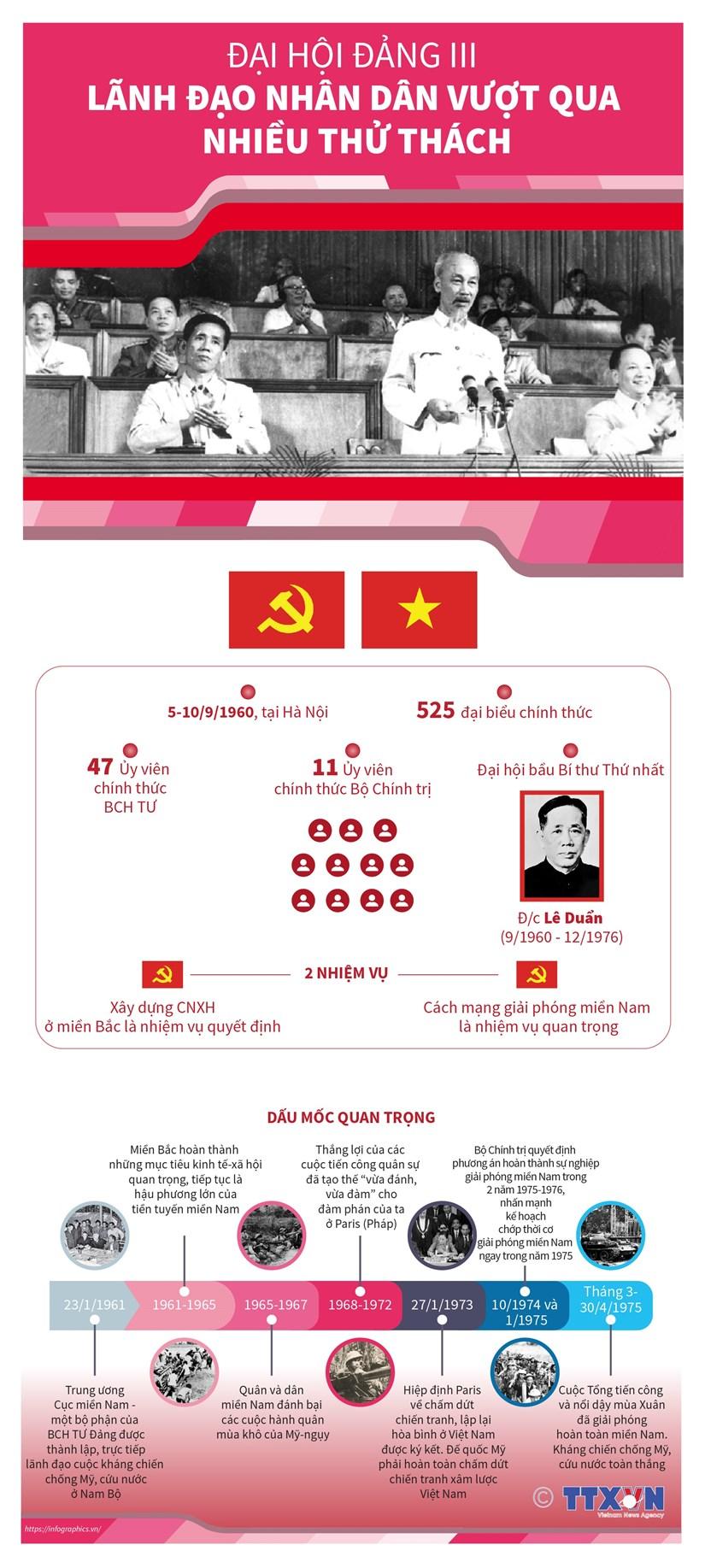 [Infographics] Dai hoi Dang III: Lanh dao nhan dan vuot qua thu thach hinh anh 1