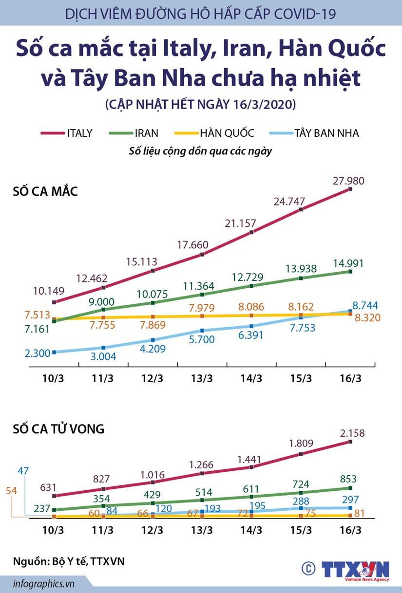 [Infographics] So ca mac COVID-19 o Italy, Iran, Han Quoc, Tay Ban Nha hinh anh 1