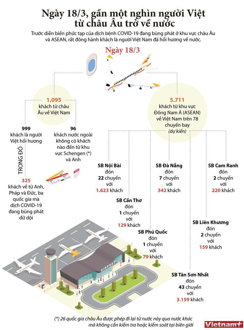 [Infographics] Don gan 1.000 nguoi Viet tu chau Au tro ve nuoc hinh anh 1
