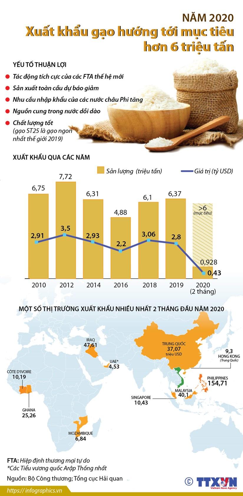 [Infographics] Muc tieu xuat khau gao nam 2020 dat hon 6 trieu tan hinh anh 1