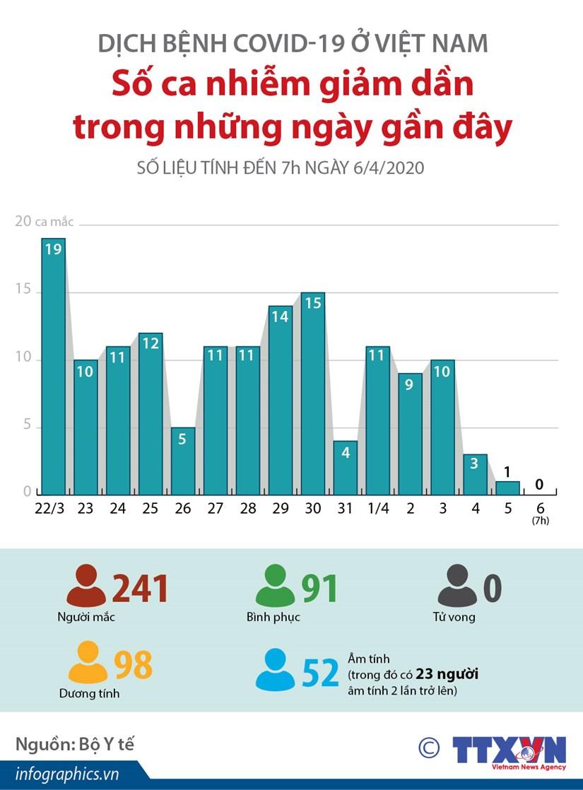 [Infographics] So ca mac COVID-19 tai Viet Nam giam dan hinh anh 1
