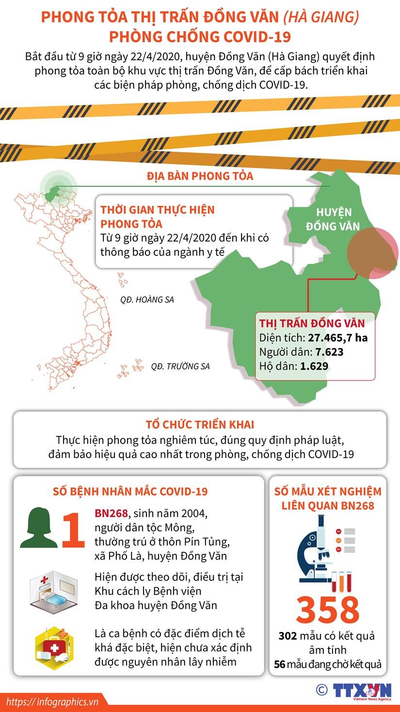 [Infographics] Ha Giang: Phong toa thi tran Dong Van chong COVID-19 hinh anh 1