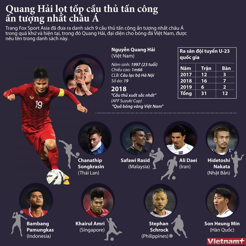 [Infographics] Quang Hai lot top cau thu tan cong an tuong nhat chau A hinh anh 1