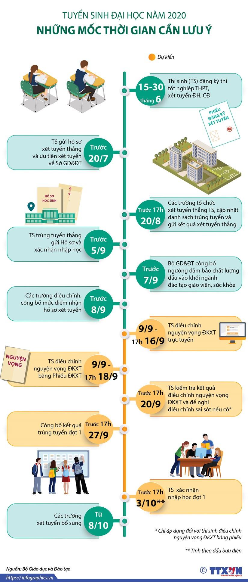 [Infographics] Tuyen sinh Dai hoc 2020: Nhung moc thoi gian can luu y hinh anh 1