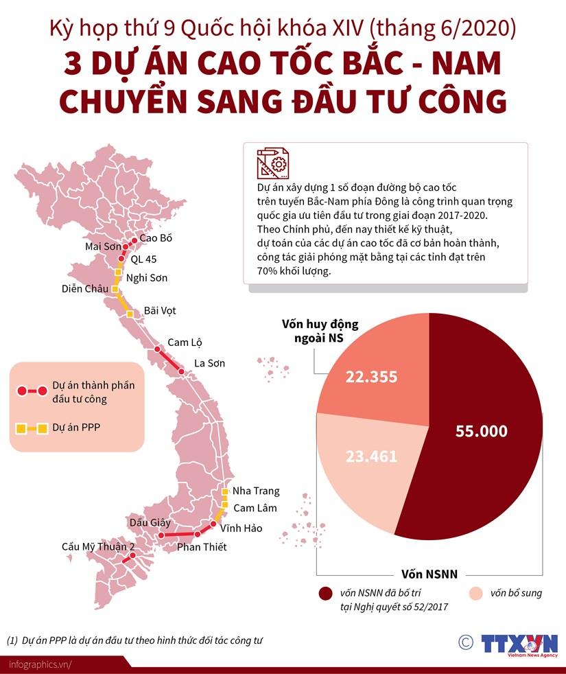 [Infographics] Ba du an cao toc Bac Nam chuyen sang dau tu cong hinh anh 1