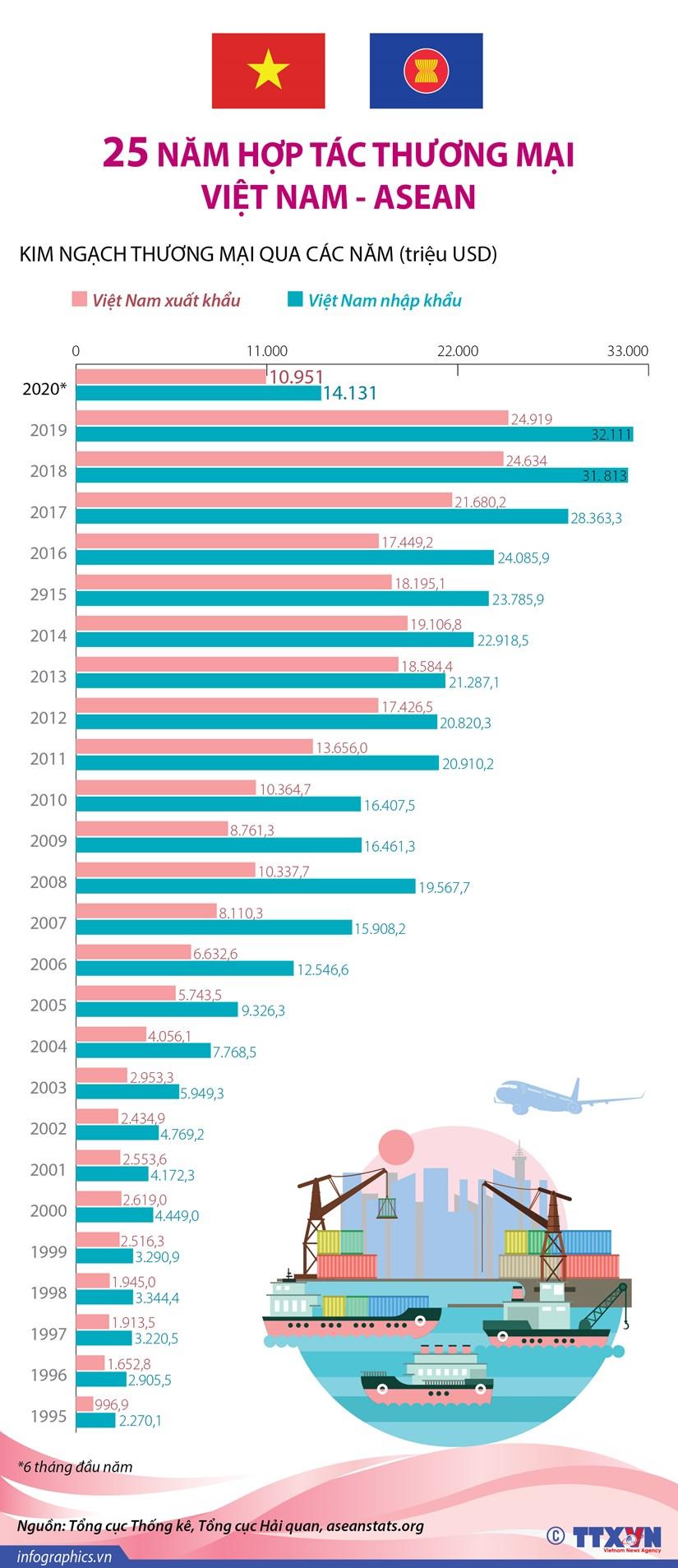 [Infographics] 25 nam hop tac thuong mai Viet Nam-ASEAN hinh anh 1