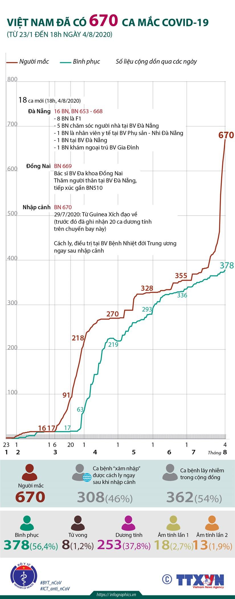 [Infographics] Viet Nam da co 670 ca mac COVID-19 hinh anh 1