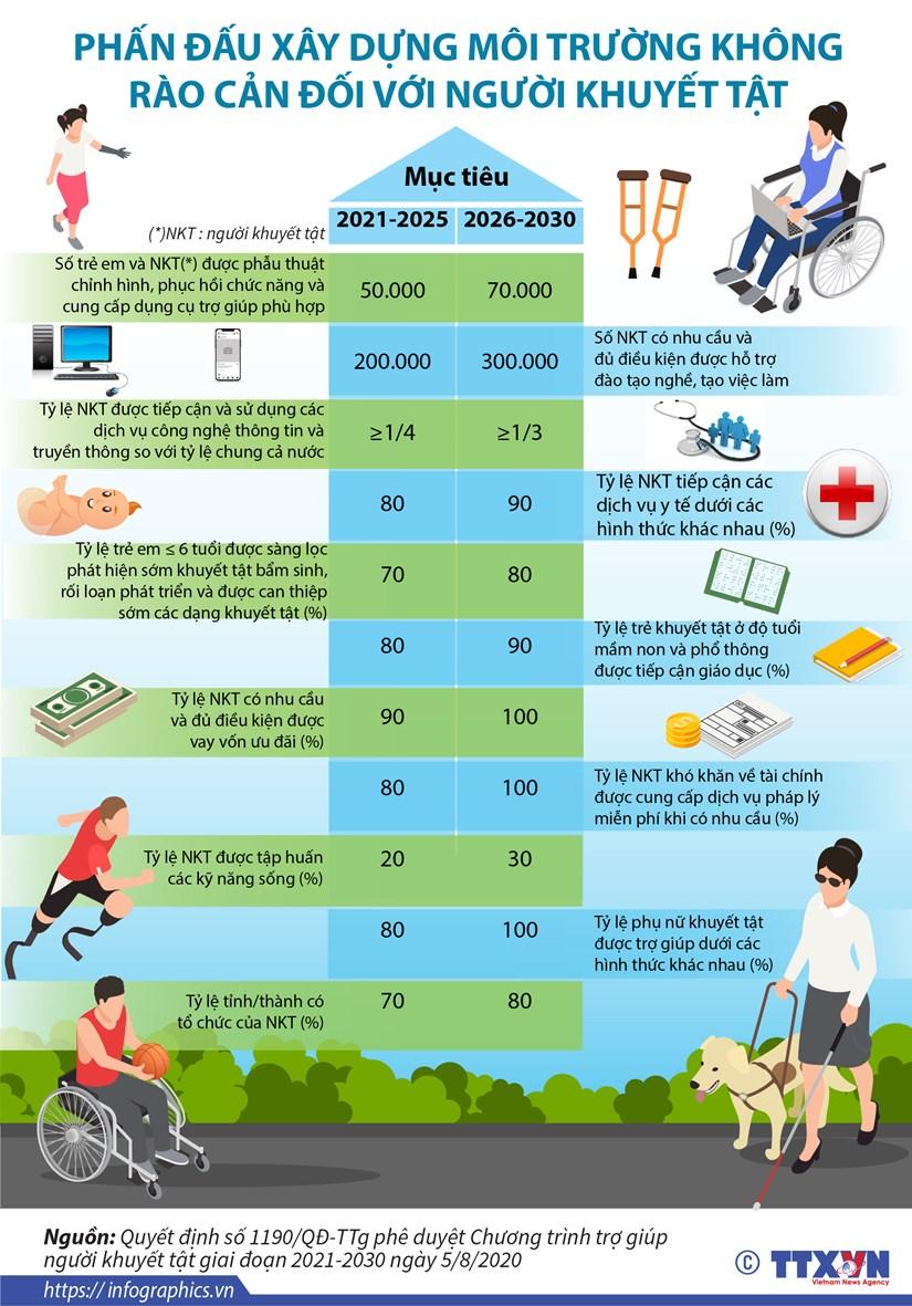 [Infographics] Xay dung moi truong khong rao can cho nguoi khuyet tat hinh anh 1
