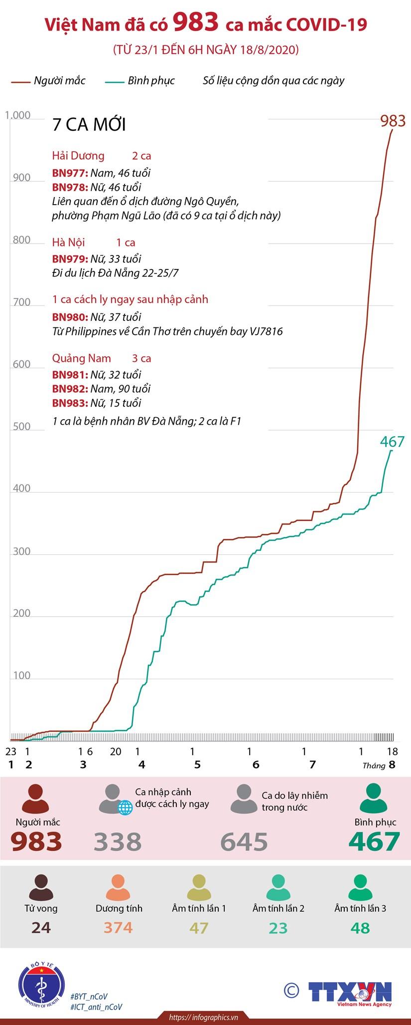 [Infographics] Viet Nam ghi nhan 983 ca mac COVID-19 hinh anh 1