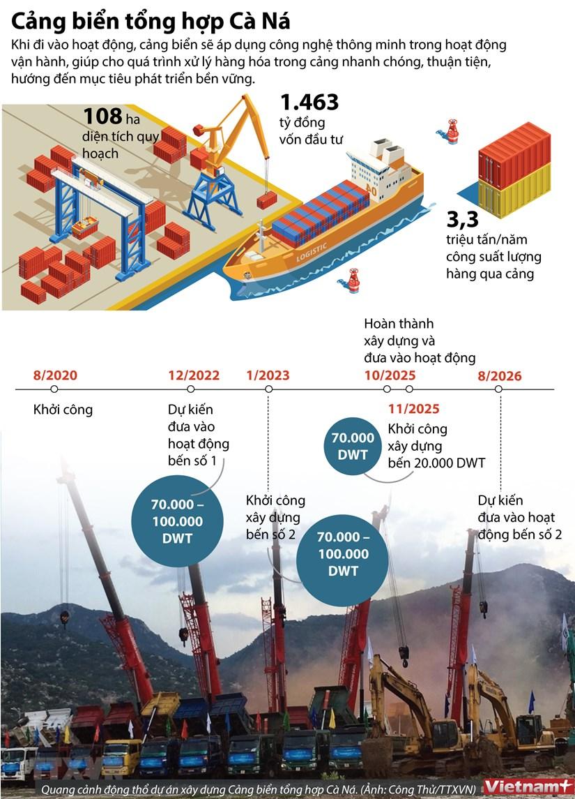 [Infographics] 1.463 ty dong xay dung Cang bien tong hop Ca Na hinh anh 1