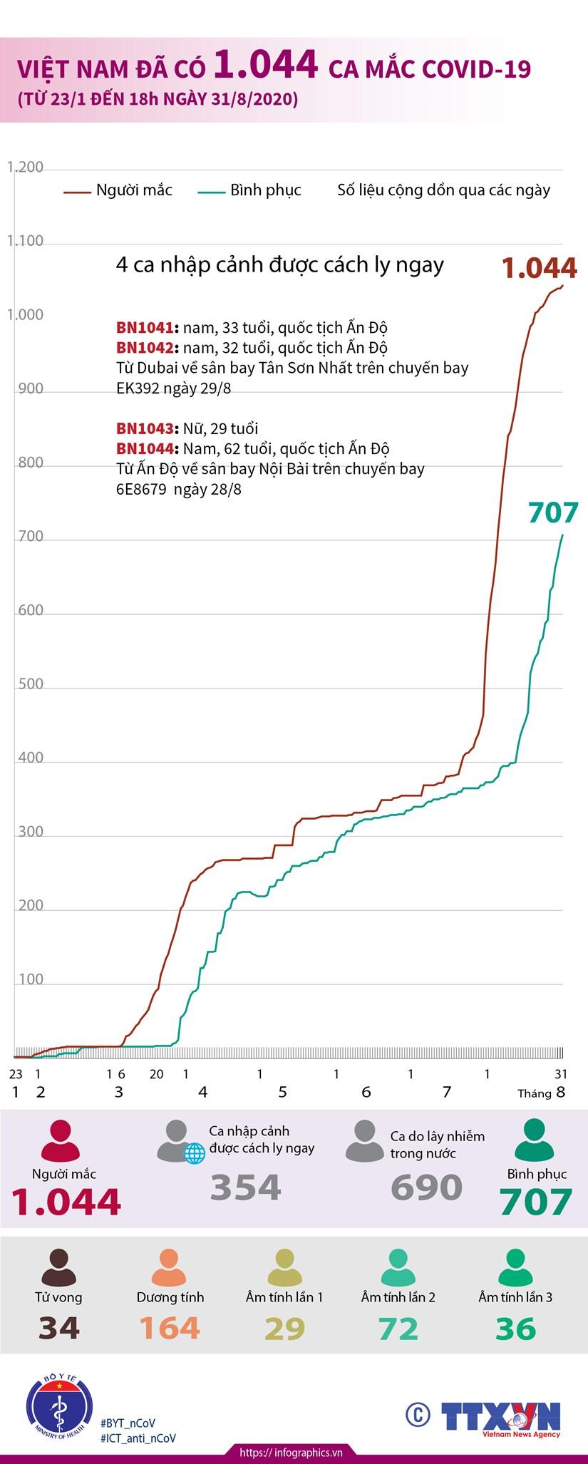 [Infographics] Viet Nam da co 1.044 ca mac benh COVID-19 hinh anh 1