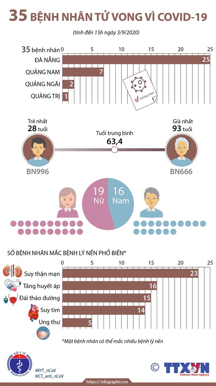 [Infographics] Viet Nam ghi nhan 35 benh nhan tu vong vi COVID-19 hinh anh 1