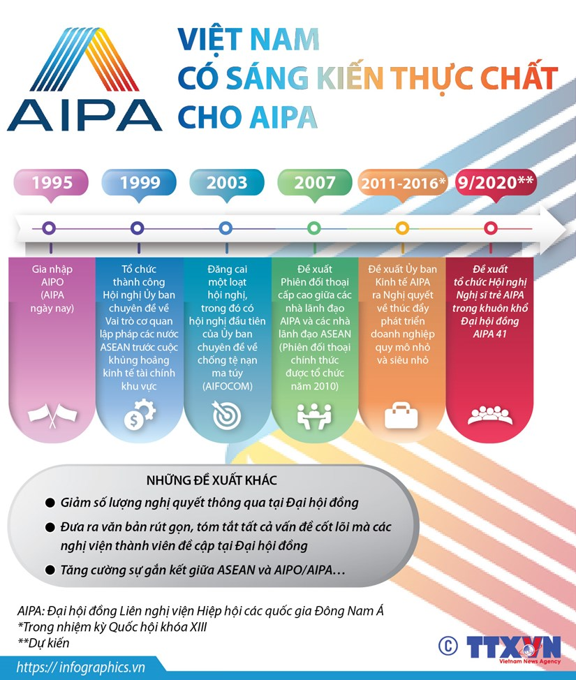 [Infographics] Viet Nam dong gop nhieu sang kien thuc chat cho AIPA hinh anh 1
