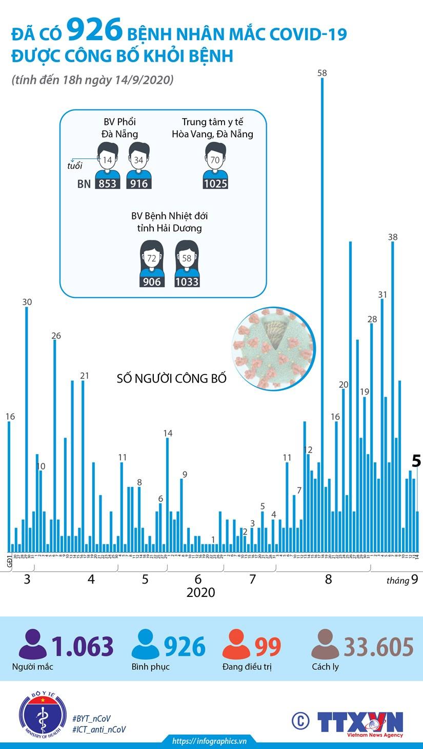 [Infographics] Da co 926 benh nhan mac COVID-19 duoc cong bo khoi benh hinh anh 1