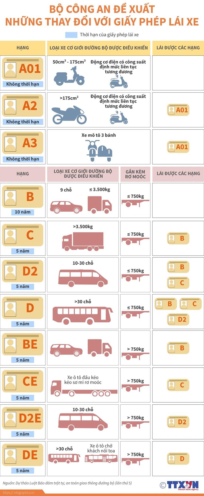 [Infographics] Bo Cong an de xuat nhung thay doi voi giay phep lai xe hinh anh 1