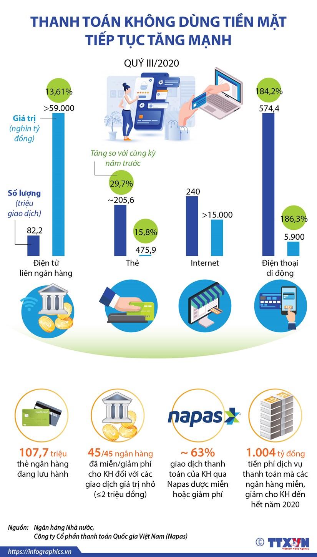 [Infographics] Thanh toan khong dung tien mat tiep tuc tang manh hinh anh 1