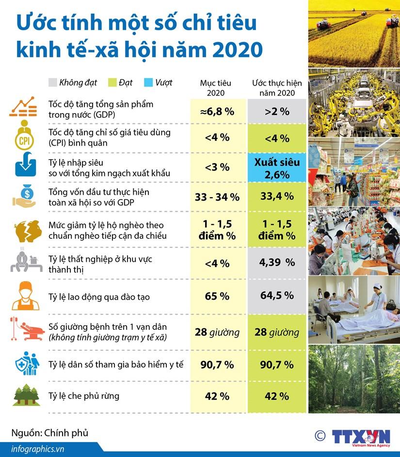 [Infographics] Uoc tinh mot so chi tieu kinh te-xa hoi nam 2020 hinh anh 1