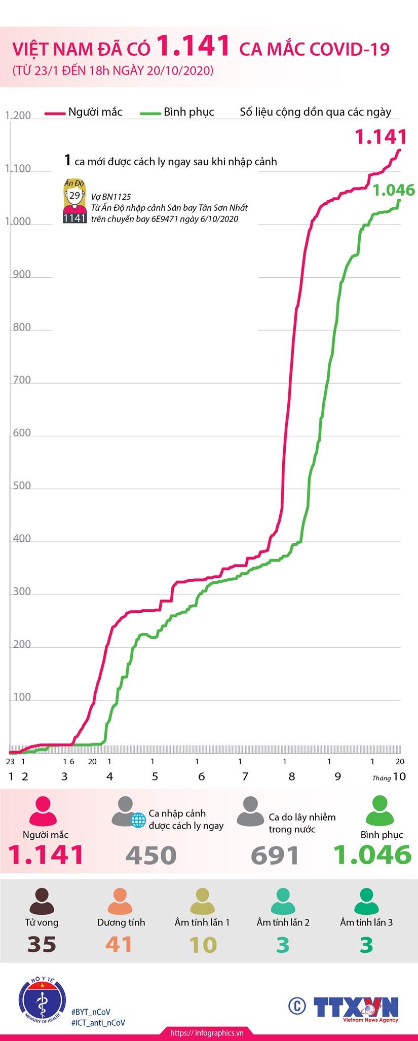 [Infographics] Viet Nam da co 1.141 ca mac COVID-19 hinh anh 1