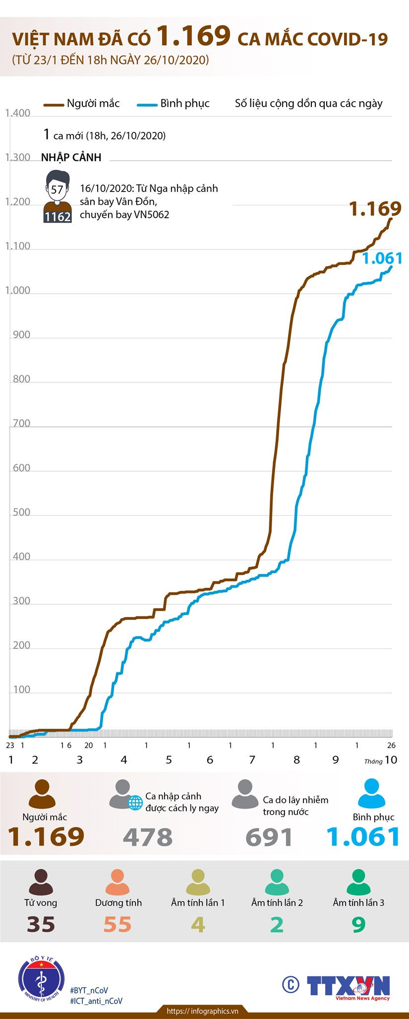 [Infographics] Viet Nam da co 1.169 ca mac COVID-19 hinh anh 1