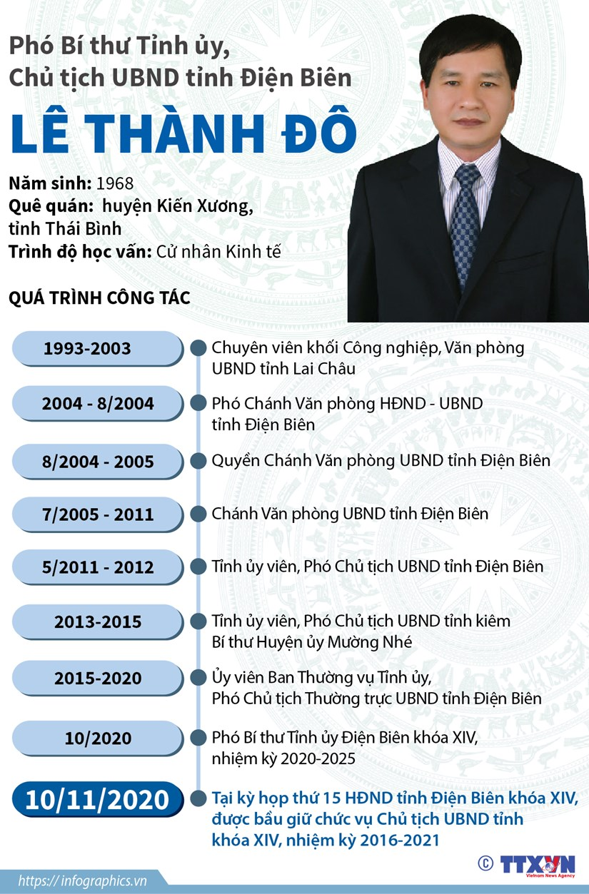 [Infographics] Chu tich Uy ban Nhan dan tinh Dien Bien Le Thanh Do hinh anh 1