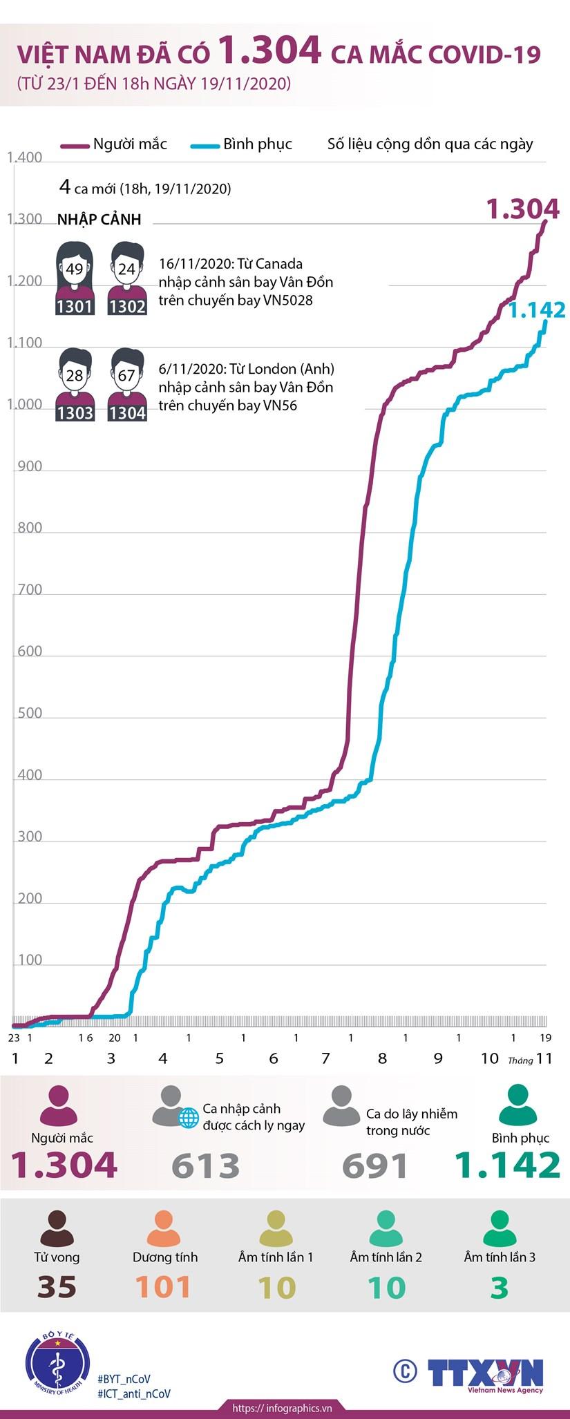 [Infographics] Viet Nam ghi nhan 1.304 ca mac COVID-19 hinh anh 1