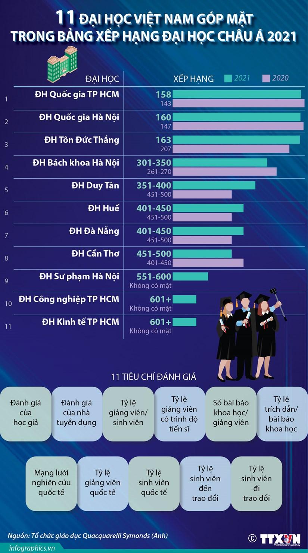 [Infographics] 11 truong DH Viet Nam vao Bang xep hang chau A 2021 hinh anh 1