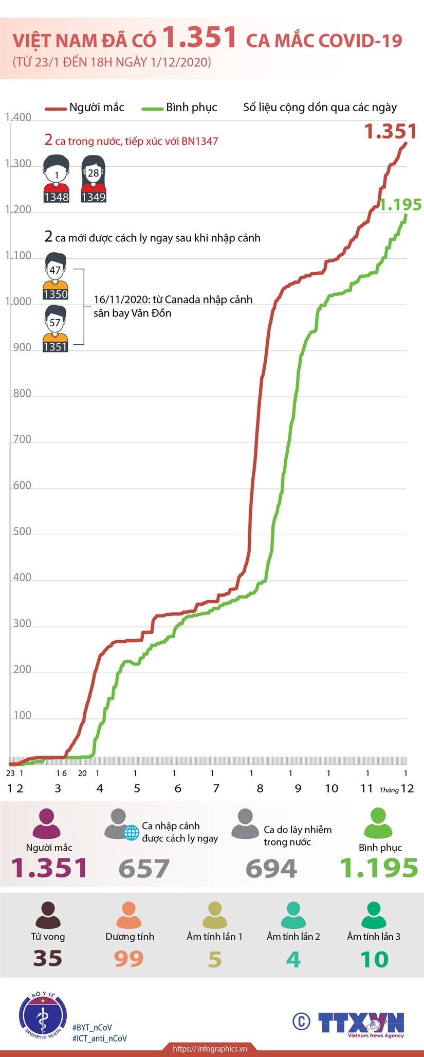 [Infographics] Viet Nam ghi nhan 1.351 ca mac benh COVID-19 hinh anh 1