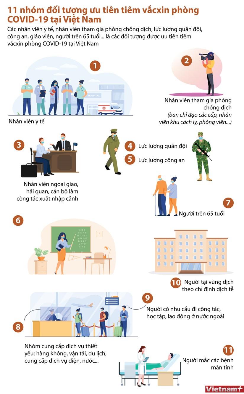 [Infographics] 11 nhom doi tuong uu tien tiem phong COVID-19 hinh anh 1
