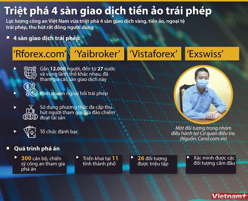 [Infographics] Ha Noi triet pha 4 san giao dich tien ao trai phep hinh anh 1