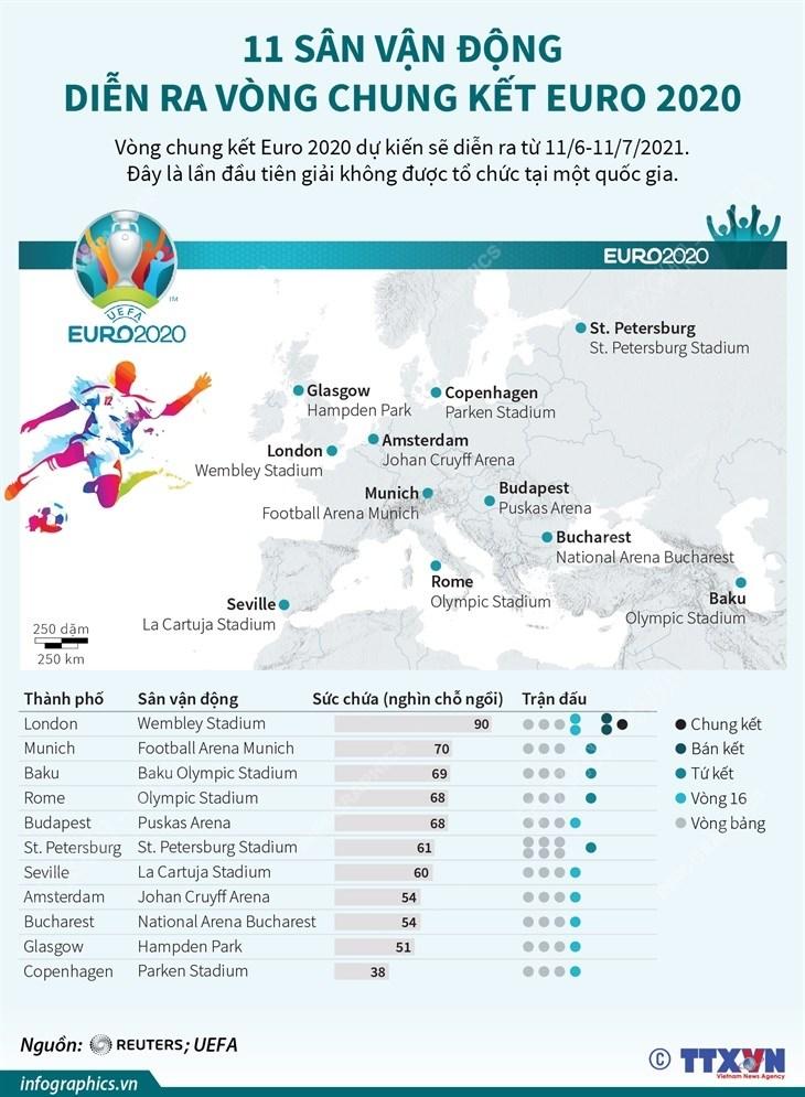 [Infographics] 11 san van dong dien ra vong chung ket Euro 2020 hinh anh 1