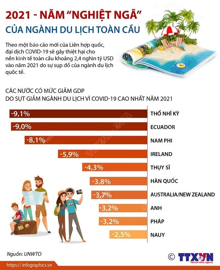 [Infographics] 2021 - Nam ''nghiet nga'' cua nganh du lich toan cau hinh anh 1
