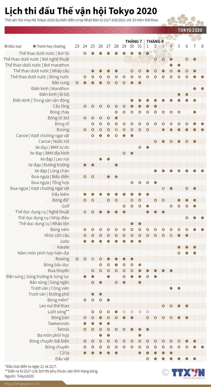 [Infographics] Lich thi dau The van hoi Tokyo 2020 hinh anh 1