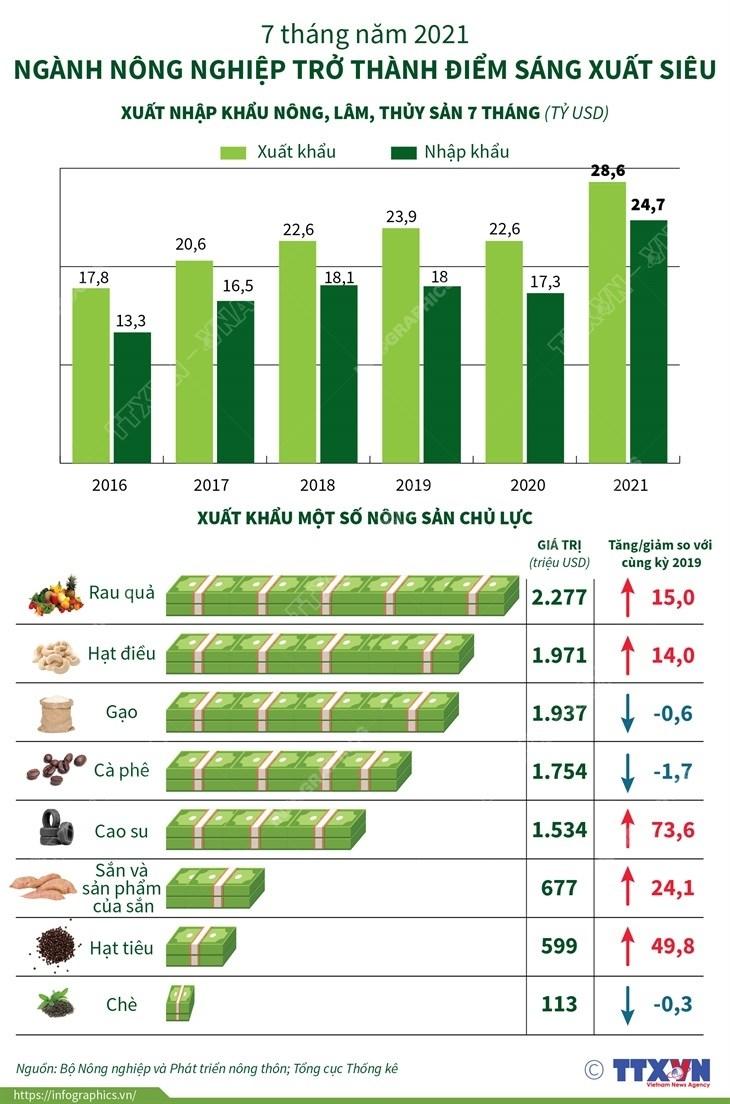 [Infographics] Nganh nong nghiep tro thanh diem sang xuat sieu hinh anh 1