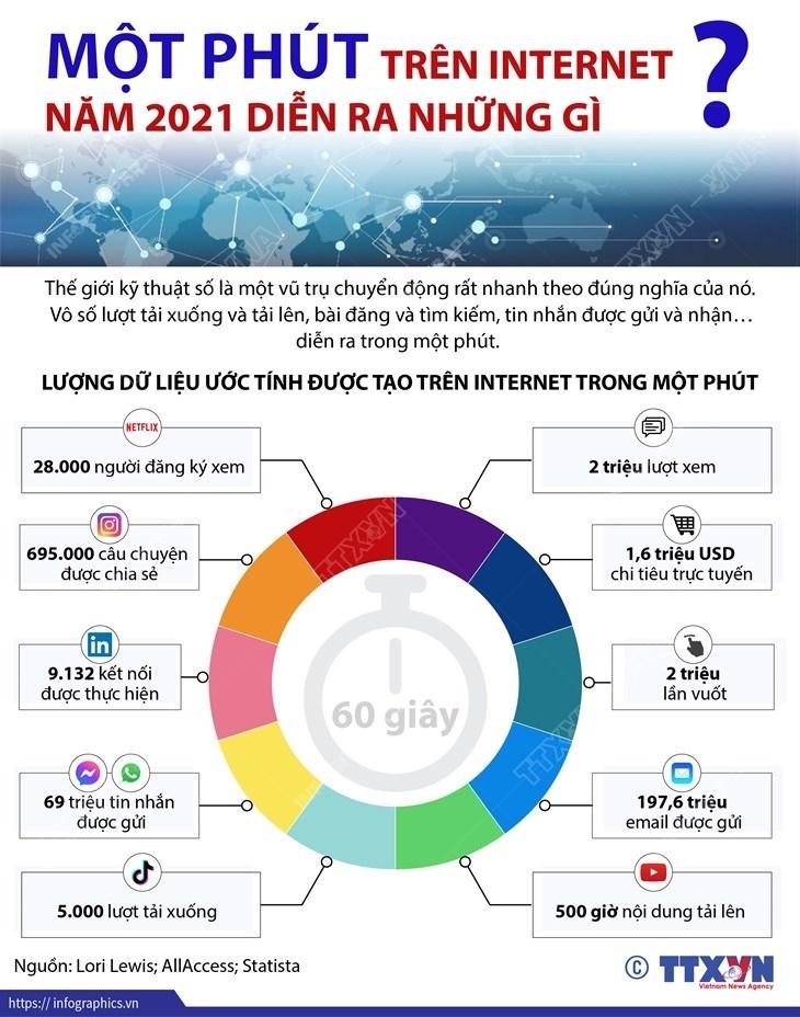 [Infographics] Mot phut tren Internet nam 2021 dien ra nhung gi? hinh anh 1