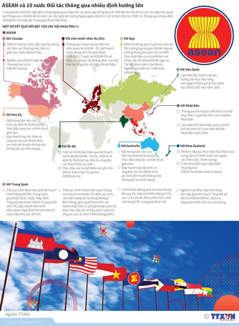 [Infographics] ASEAN va 10 nuoc doi tac thong qua dinh huong lon hinh anh 1
