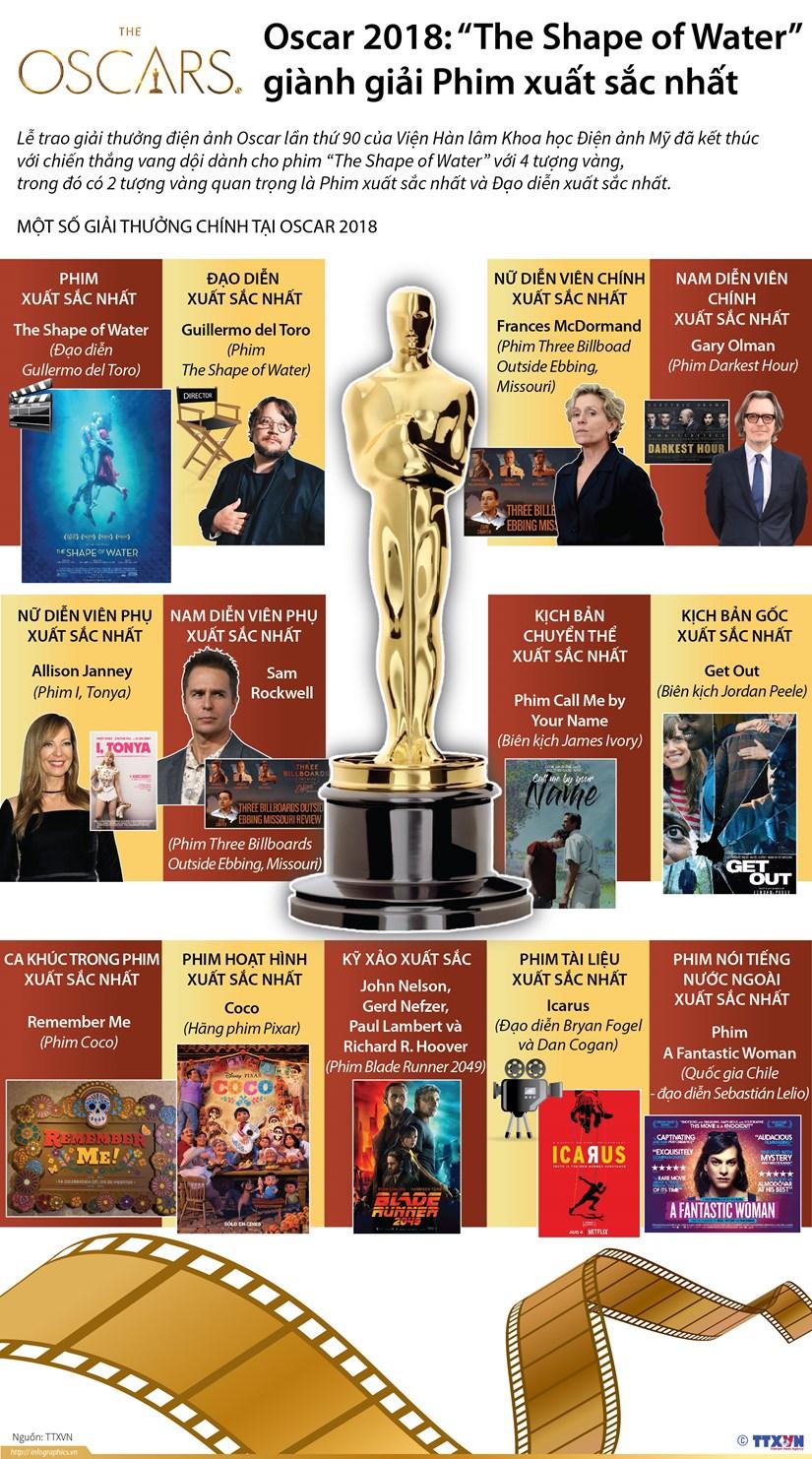[Infographics] Cac hang muc chinh tai giai Oscar lan thu 90 hinh anh 1