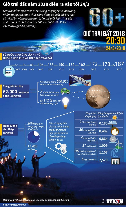 [Infographics] Gio Trai Dat nam 2018 dien ra vao toi 24/3 hinh anh 1