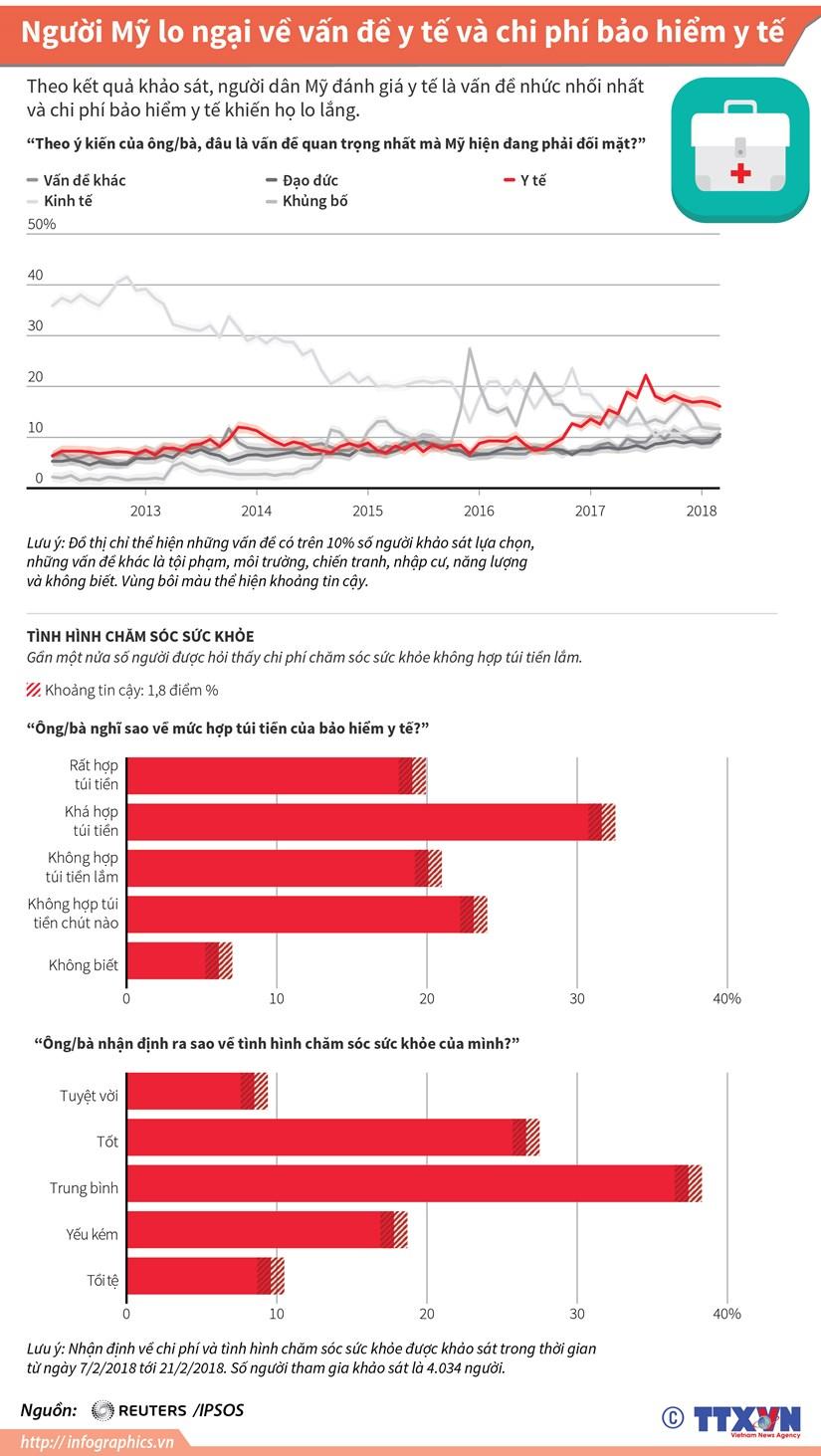 [Infographics] Nguoi My lo ngai ve y te va chi phi bao hiem y te hinh anh 1