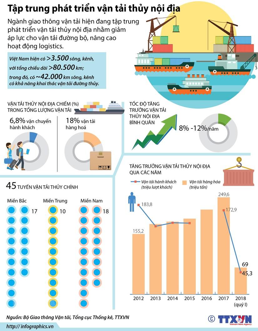 [Infographics] Tap trung phat trien van tai thuy noi dia hinh anh 1