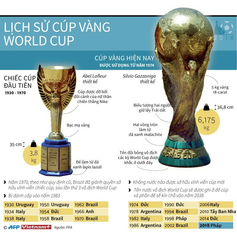 [Infographics] Nhin lai lich su cua chiec Cup vang World Cup hinh anh 1