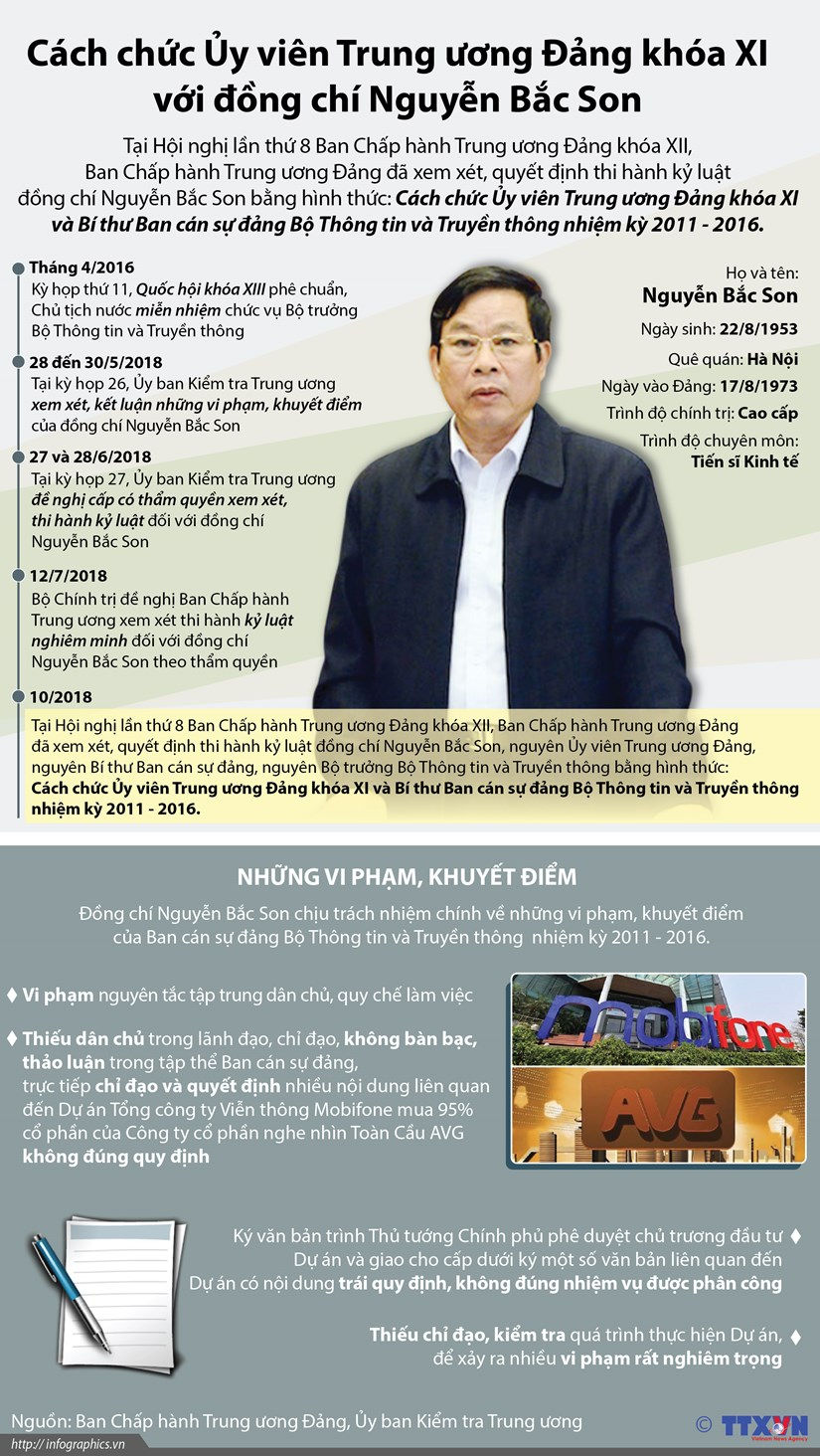 [Infographics] Cach chuc Uy vien TW Dang voi ong Nguyen Bac Son hinh anh 1