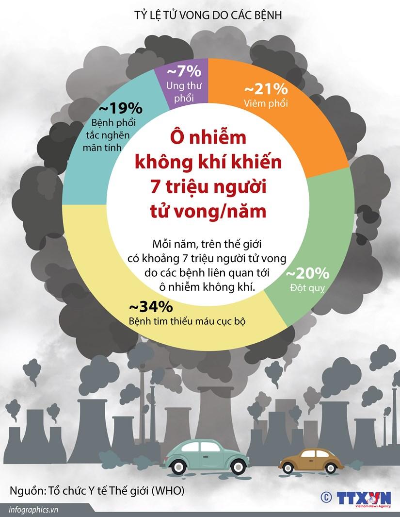 [Infographics] O nhiem khong khi khien 7 trieu nguoi chet moi nam hinh anh 1